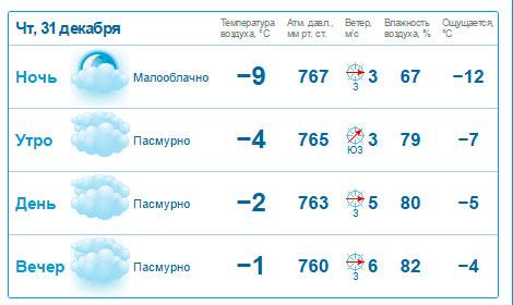 Аномальная явление погода в москве