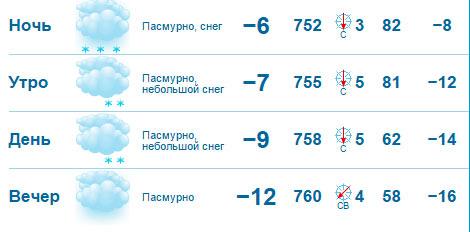 Погода в александровском томская область на неделю