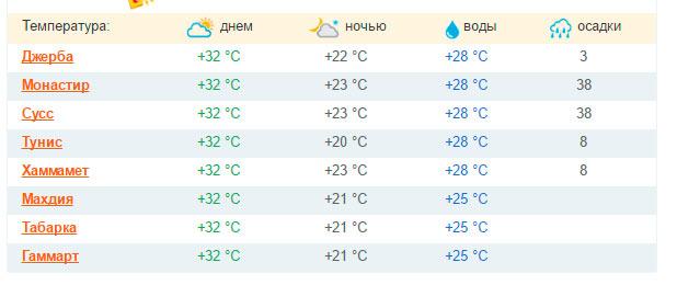 Погода верхнетоемский район п двинской