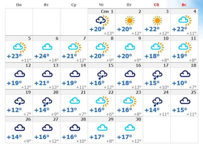 Погода в кавказском районе