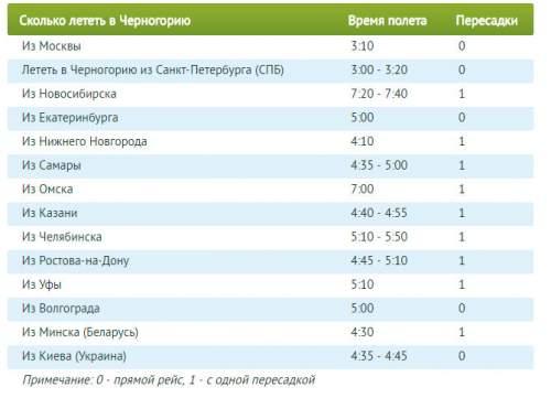 Сколько лететь до Черногории из Москвы прямым рейсом? Сколько часов
